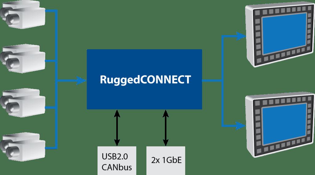 Pleora RuggedCONNECT Smart Video Switcher-Photo-1