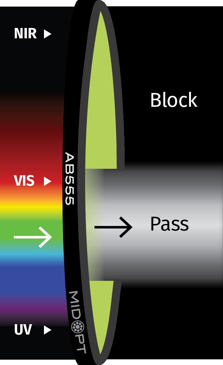 MidOpt  Acrylic Absorptive Near-IR/UV-Block Visible Bandpass Filter AB555-Photo-1