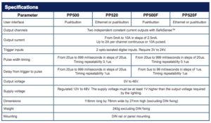 pp500-spec